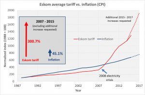 Eskom tariff vs inflation comparison with projections