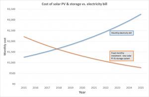 Solar PV and storage vs grid