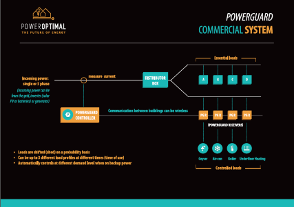 PowerGuard commercial system layout screen capture