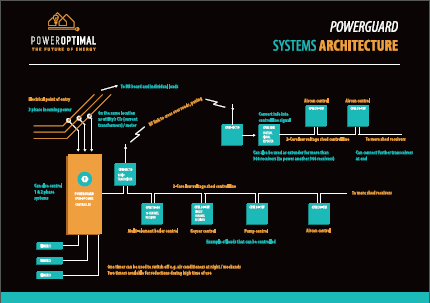 PowerGuard systems architecture screen capture