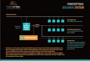 PowerOptimal Benjamin system layout screen capture