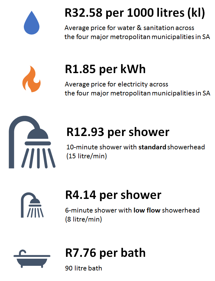 What does a shower cost in south africa poweroptimal - Which uses more water bath or shower ...