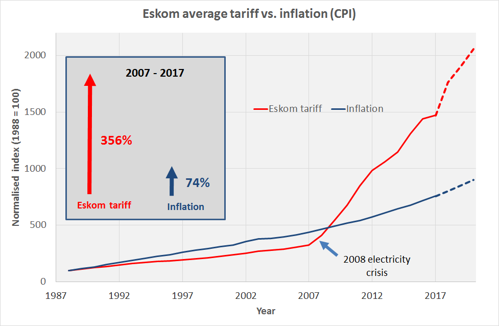 350% increase in a decade: how expensive is electricity in