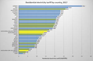 350 Increase In A Decade How Expensive Is Electricity In