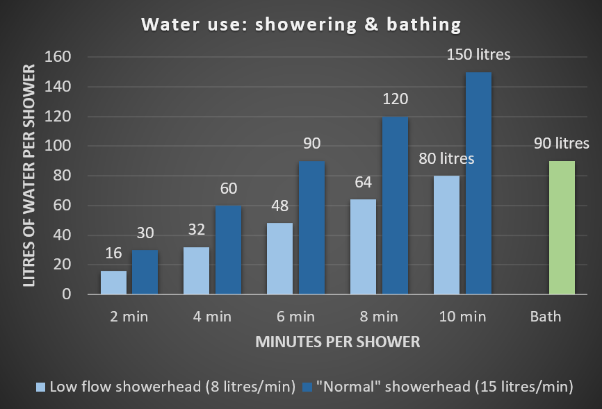 What does a shower cost in south africa poweroptimal - Bath vs shower water usage ...